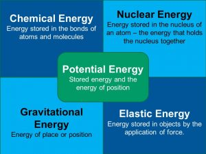 Application of Chemical Energy