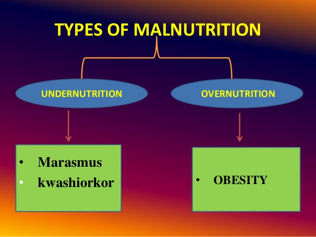 Pros And Cons Of Fossil Fuels >> Types of malnutrition - Eschool