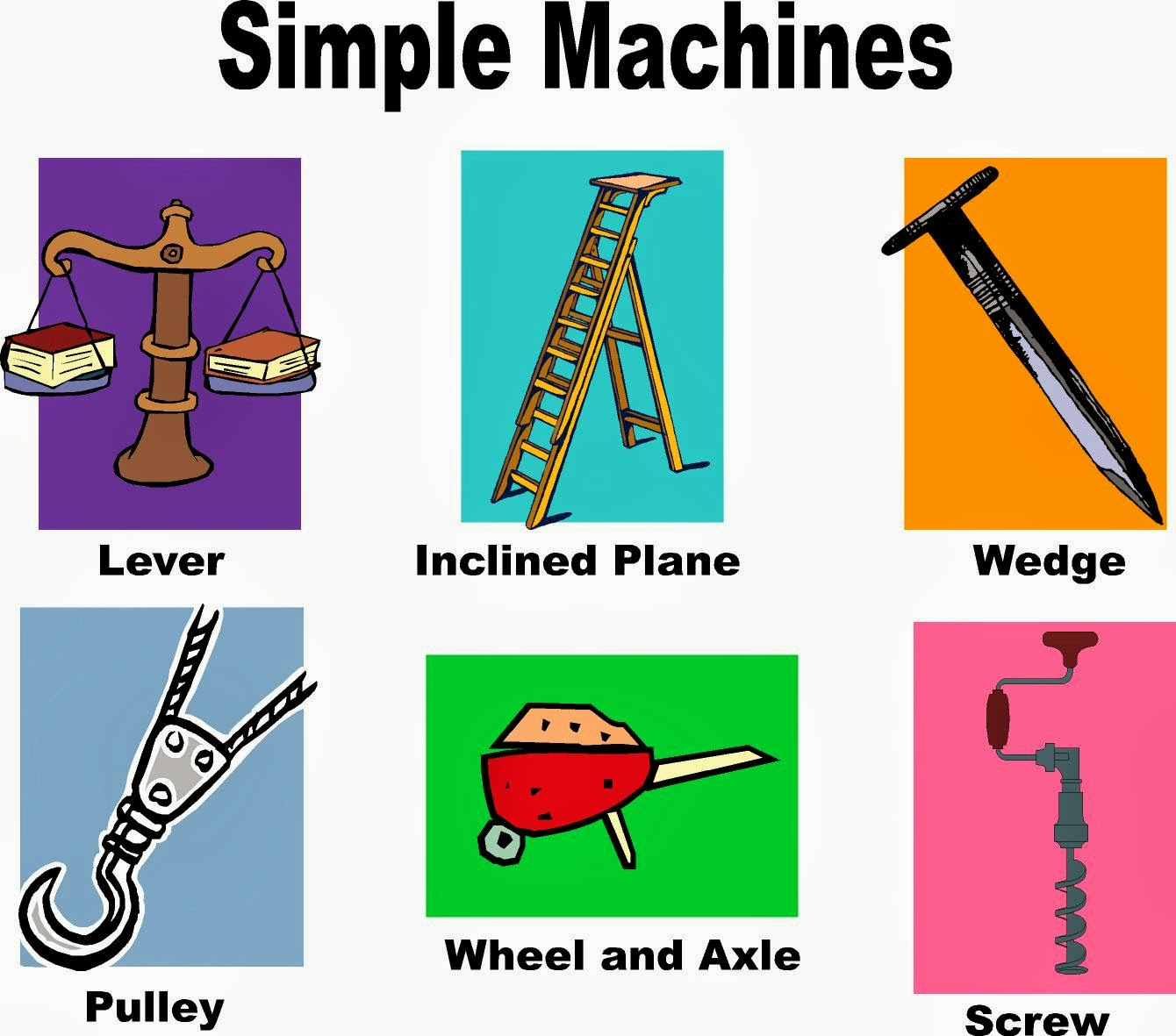 Types Of Simple Machines