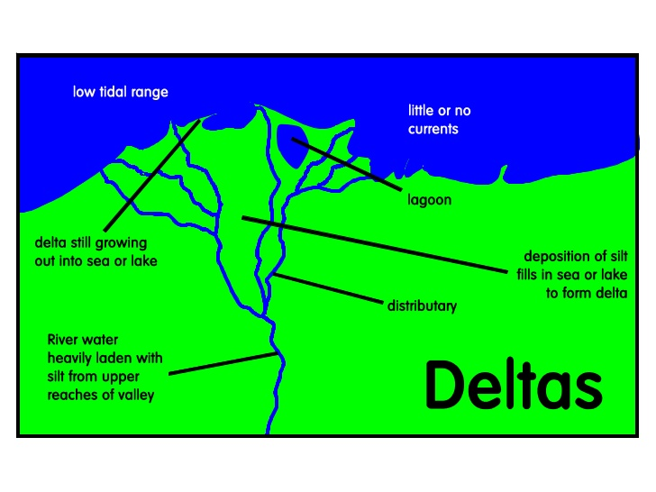 what is delta definition formation types of delta eschool