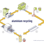 What is Aluminum recycling process