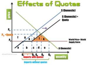 effects of quotas