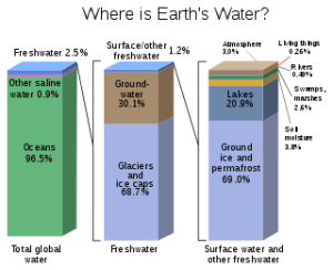 How much of Earth's water is fresh