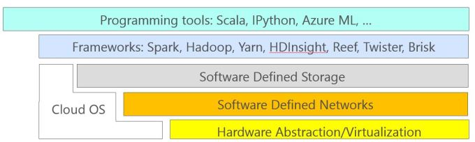 cloud-software-layers