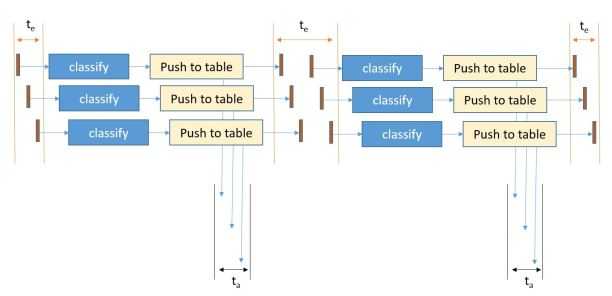 classify-pipeline
