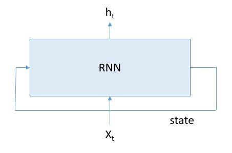 rnn_basic