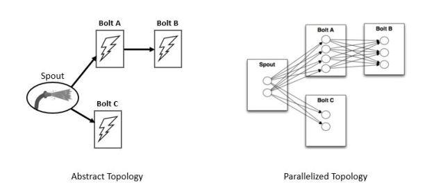 storm-topology