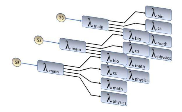 multiple-lambda