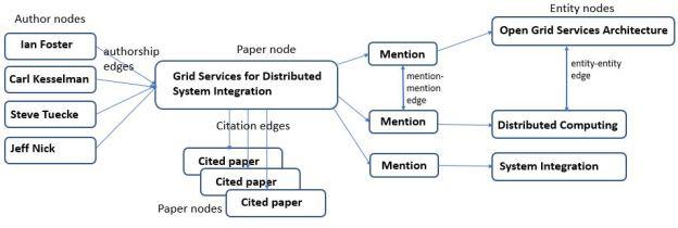 literature-graph