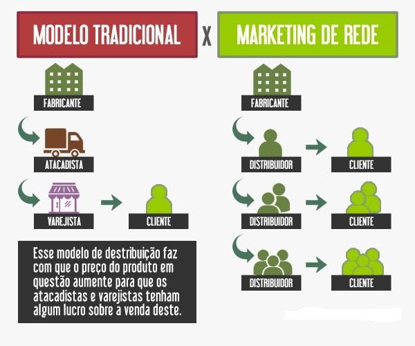 marketing multinível distribuição