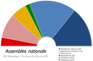 Politique - La Chambre de 1871