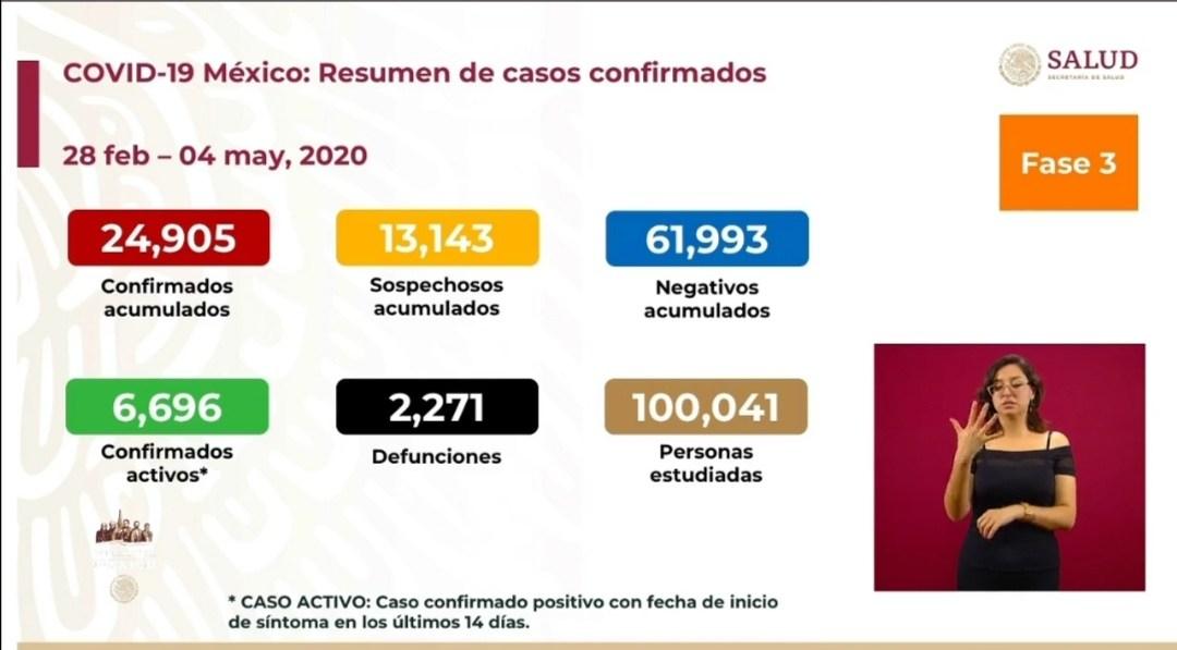 SUBE A DOS MIL 271 NÚMERO DE MUERTOS POR CORONAVIRUS EN MÉXICO