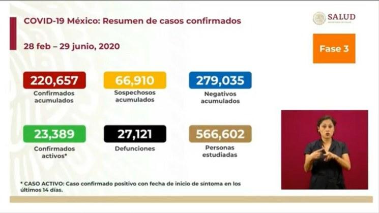 SUMAN EN MÉXICO 27 MIL 121 MUERTOS POR CORONAVIRUS