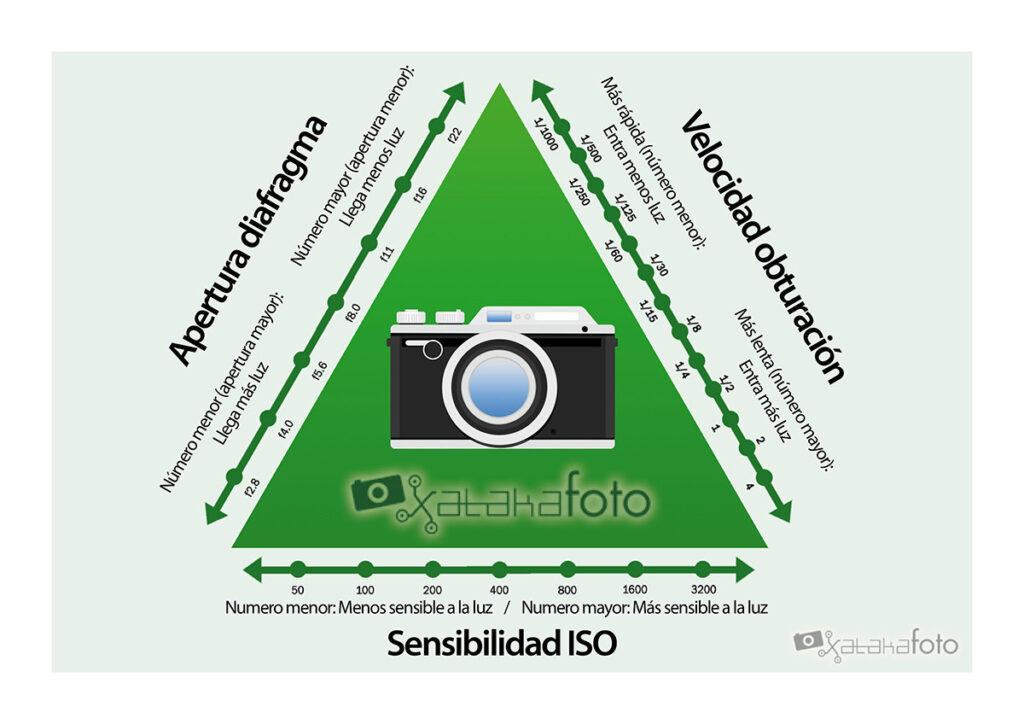 Esquema grafico del Triangulo de exposición