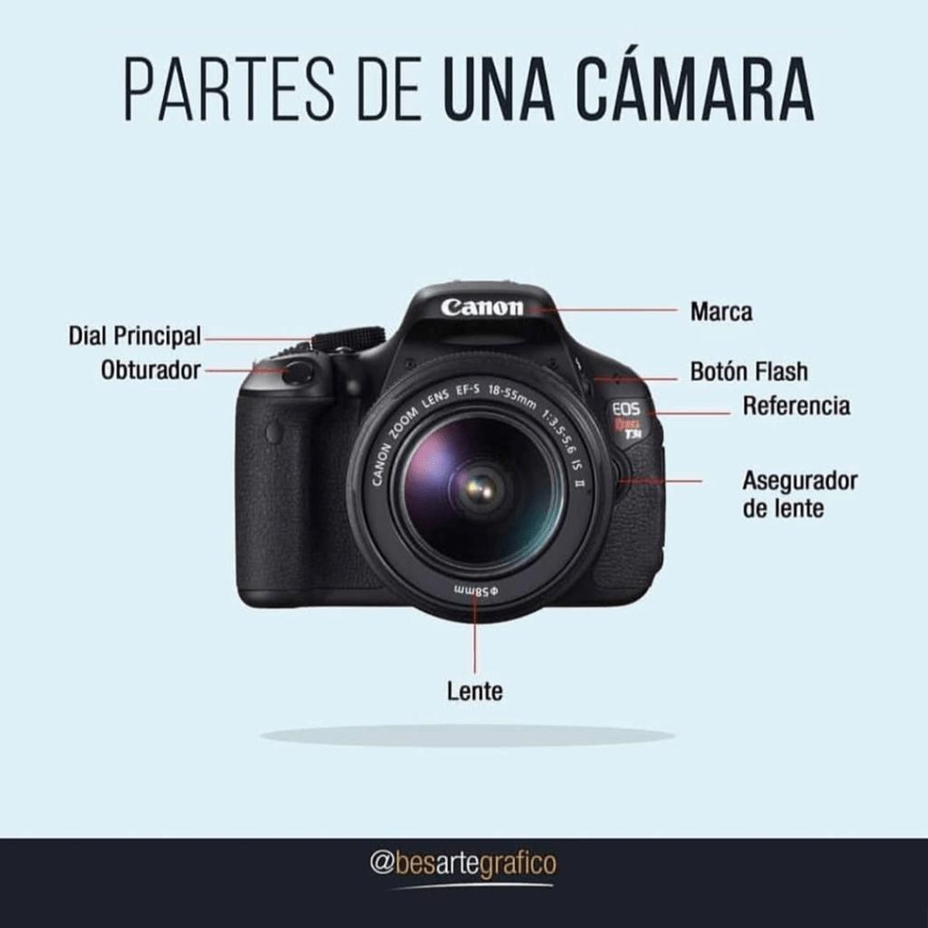 partes de una cámara fotográfica