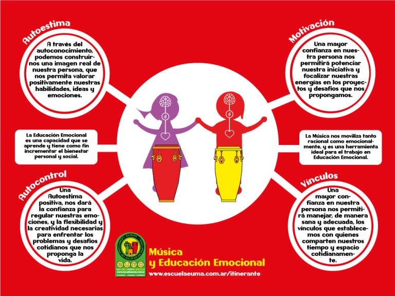 Música, Percusión y Educación emocional