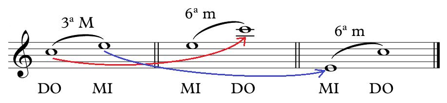 Intervalos musicales: Guía paso a paso con todo lo que necesitas saber.