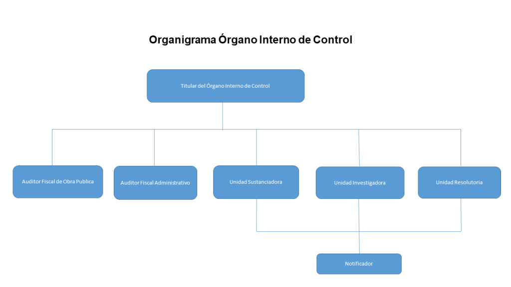 Organigrama Organo Interno de Control