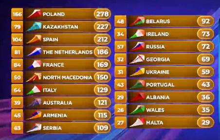 Junior Eurovision Song Contest 2019 - Poland wins...again! 11E43983-077A-441E-A84E-4D15112639FC.jpeg?zoom=2