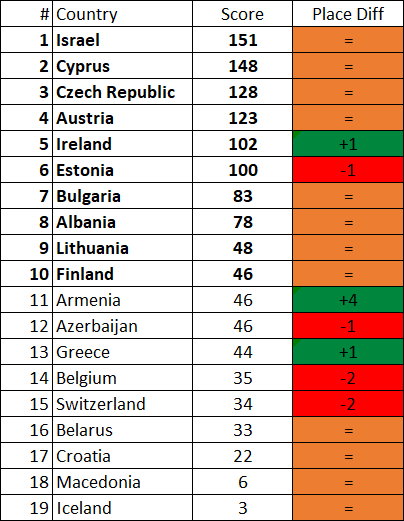 Lisbon 2018: Who would have qualified with the old system