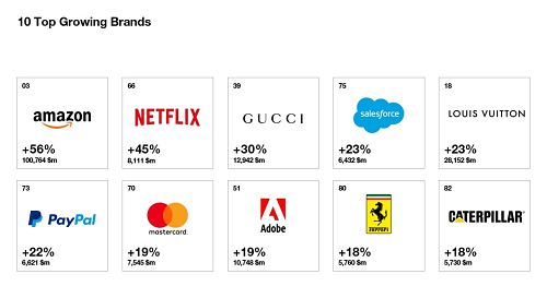 top growing best global brands 1
