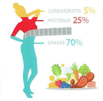 dieta yóguica, té de arándanos y diabetes