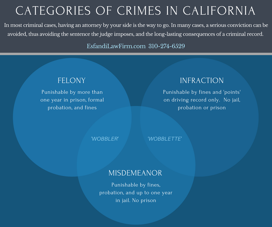 Categories of California Crimes