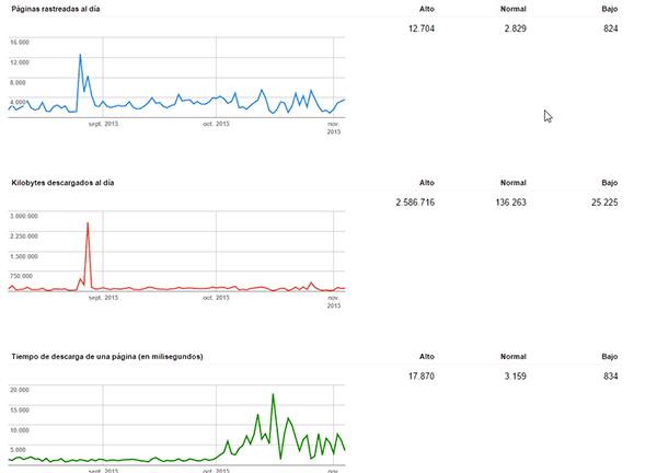 Estadísticas de rastreo