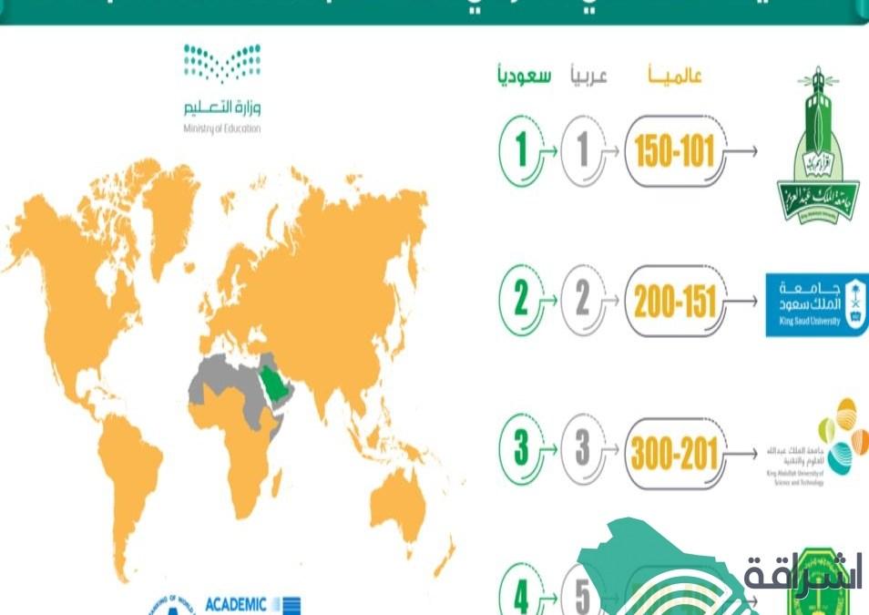 جامعتين سعودية في قائمة أفضل 200جامعة عالمياً وجامعة المؤسس ضمن150 عالميًا
