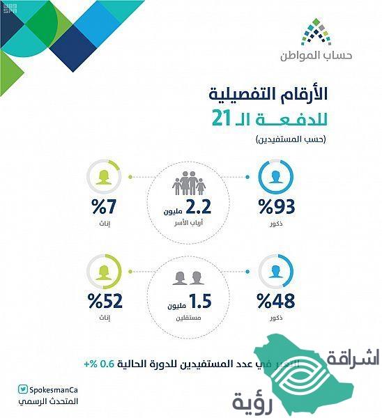 حساب المواطن : إجمالي المستفيدين 3.7 مليون في دفعة أغسطس