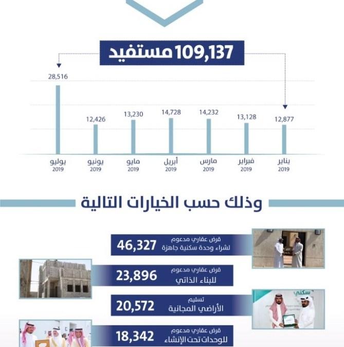 """""""صندوق النقد الدولي"""" : نمو المعروض من المساكن في المملكة بسبب المبادرات الحكومية"""