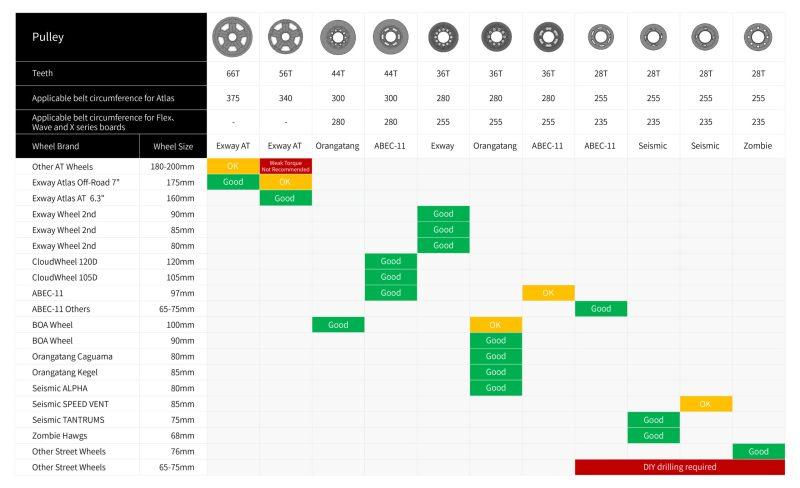 Wheel Setup Chart