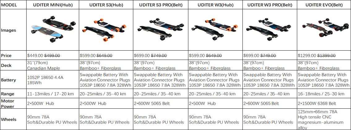 C:\Users\njgel\eSkate Hub\eSkate Companies\Uditer\Uditer W3 Review\Uditer boards comparison.png
