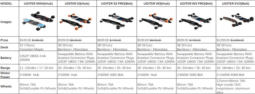 Uditer boards comparison