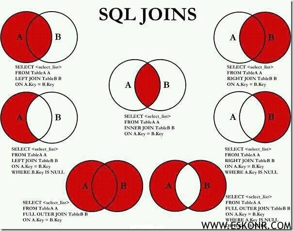 SQL-Joins