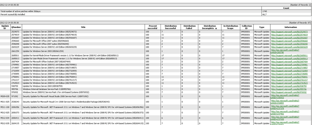 SCCM Patch compliance Report Last 1 month for specific