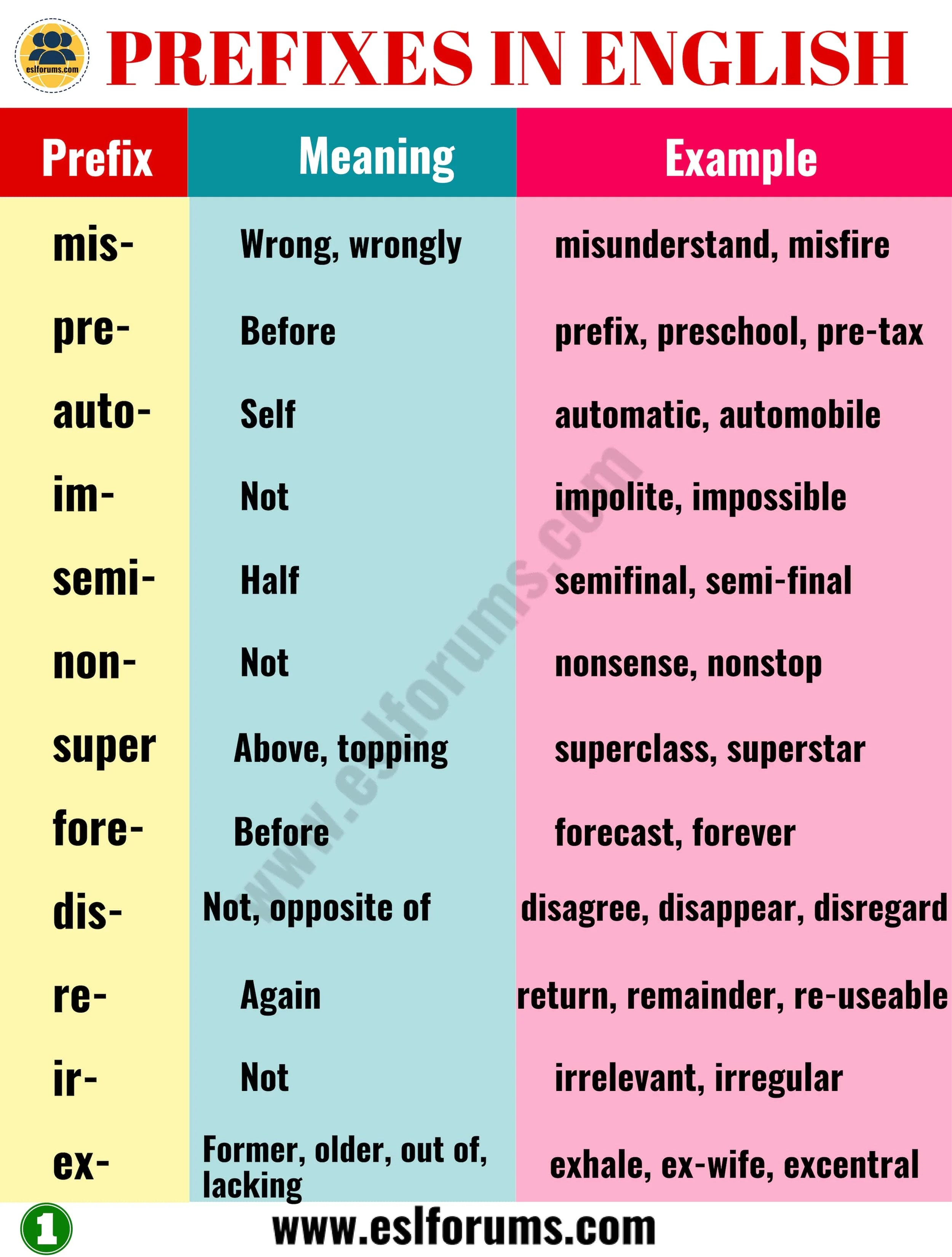 35 Most Common Prefixes In English With Their Meanings