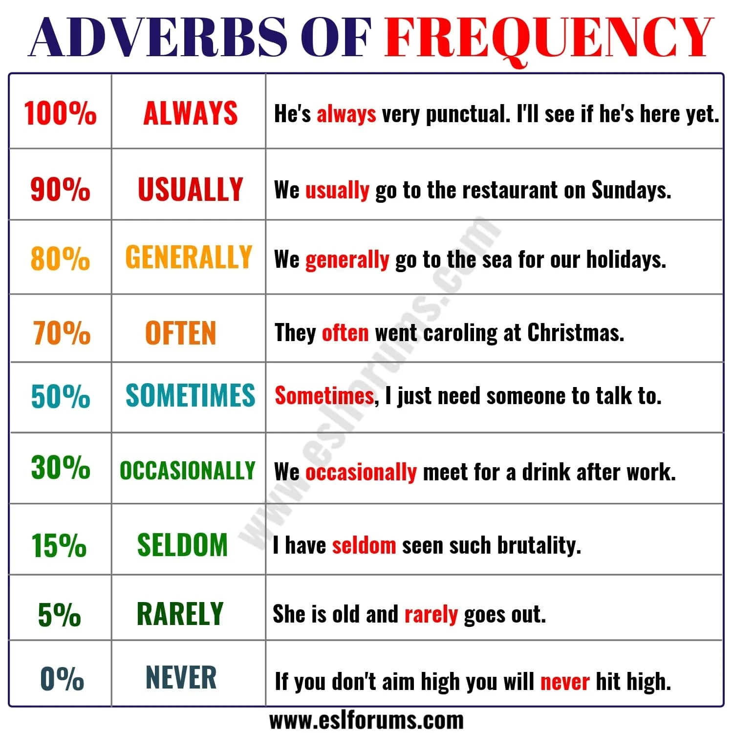 Learn 9 Important Adverbs Of Frequency In English