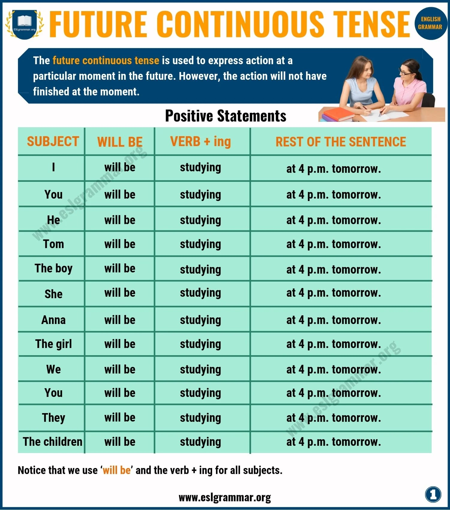 Future Continuous Tense Definition Amp Useful Examples