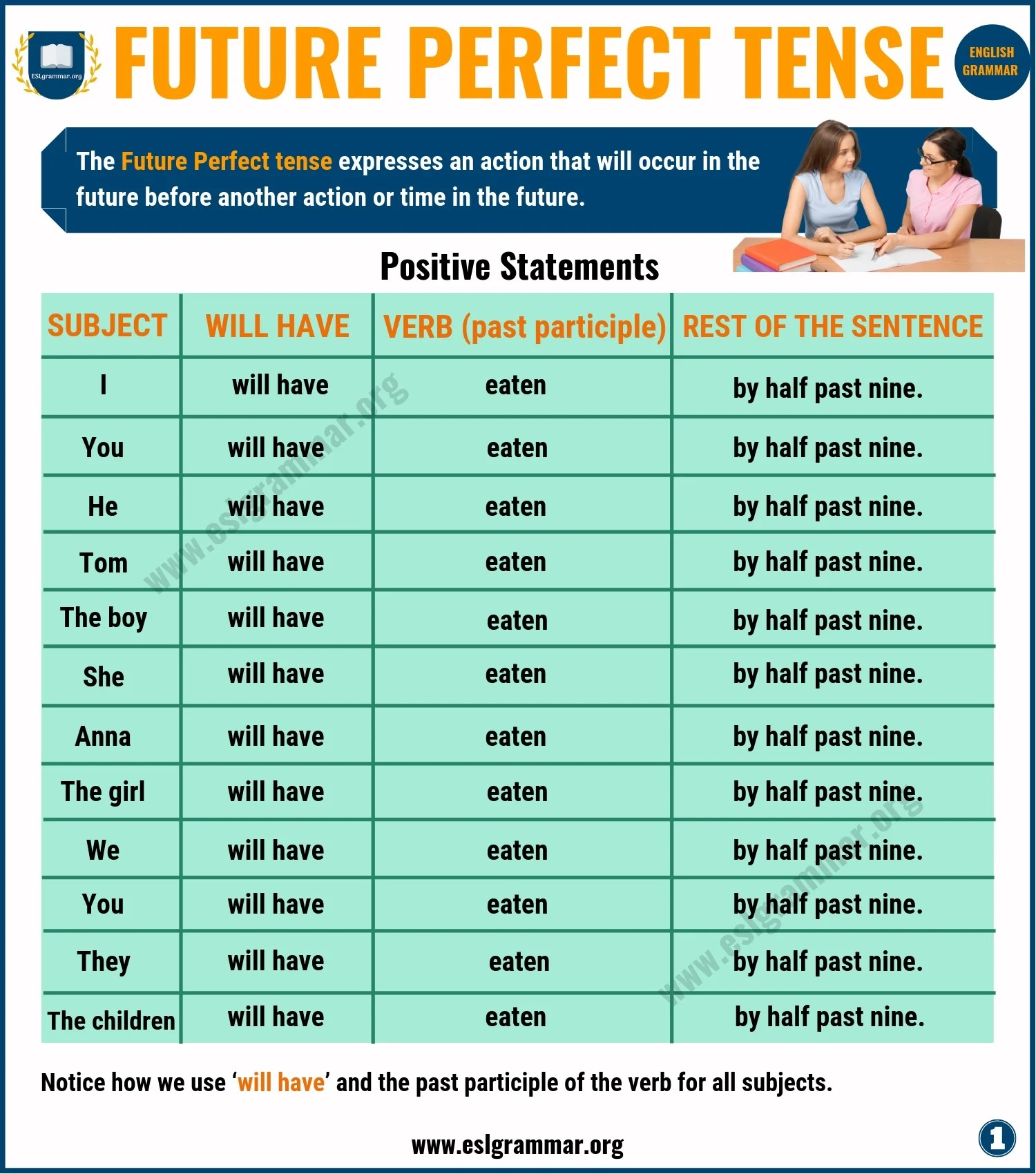 Future Perfect Tense Definition Amp Useful Examples In