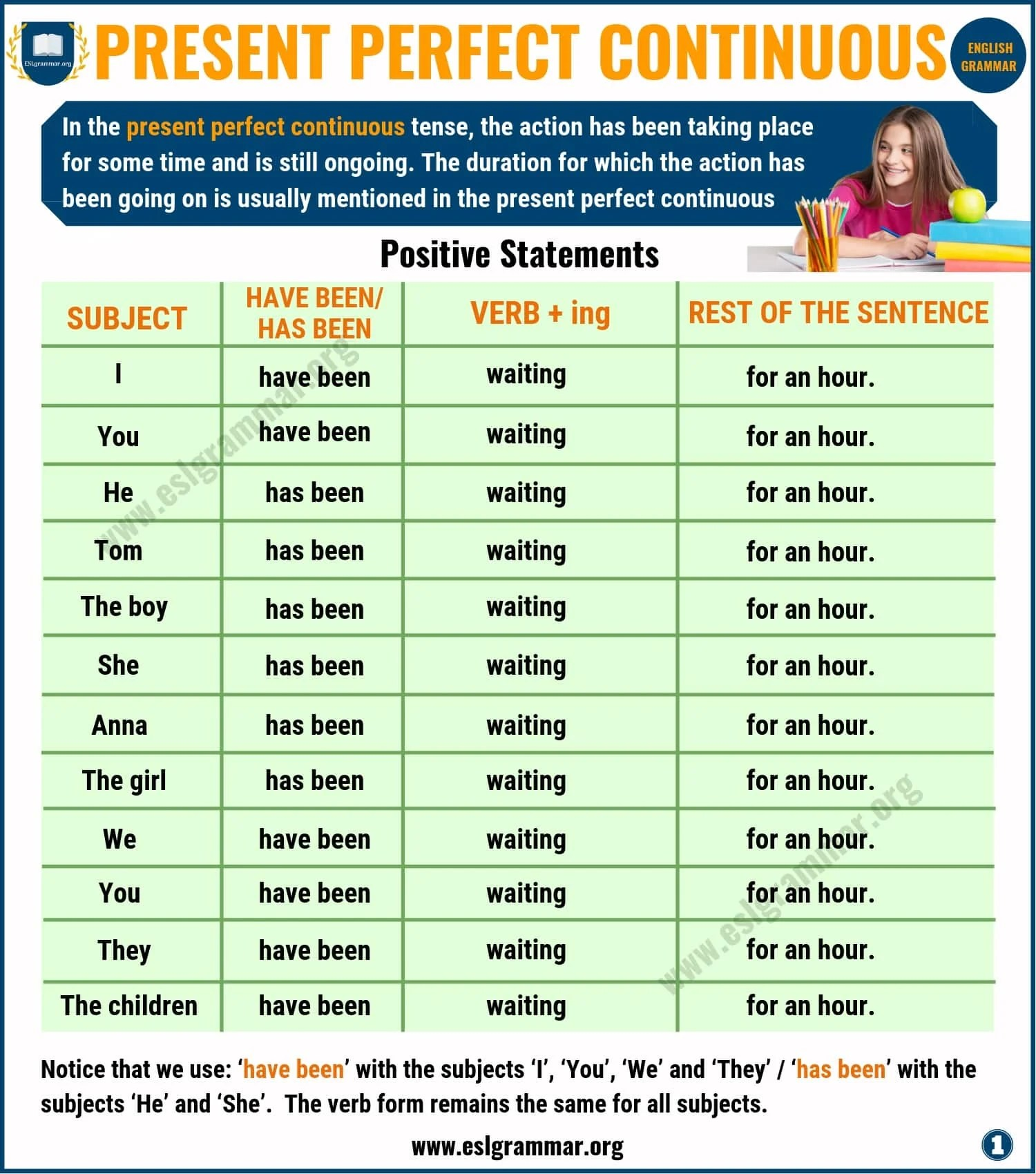 Present Perfect Continuous Tense Definition Useful