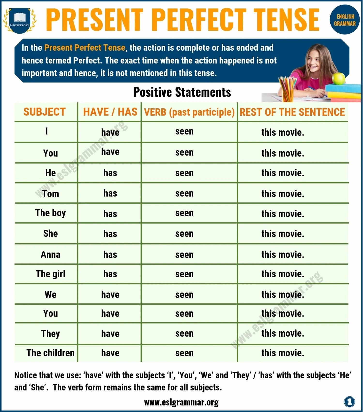 Present Perfect Tense Definition Useful Examples And