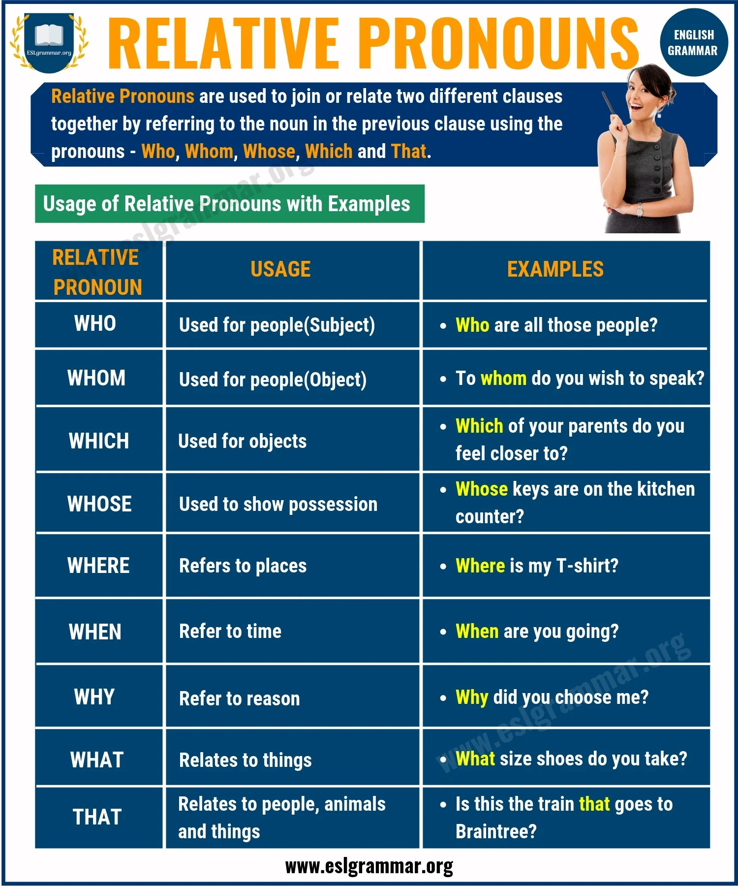 What Is A Pronoun 7 Types Of Pronouns Examples