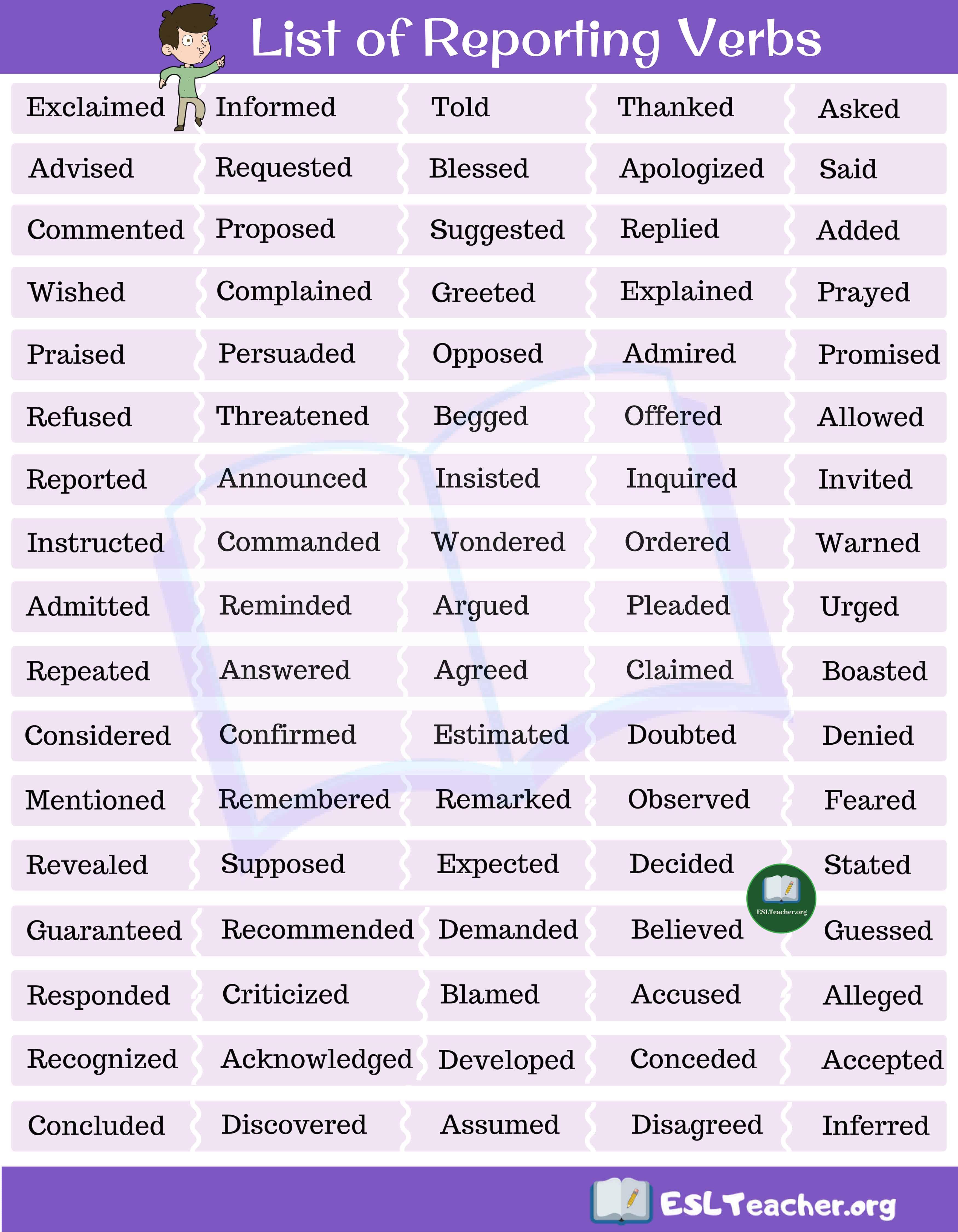List Of Reporting Verbs Esl Teacher