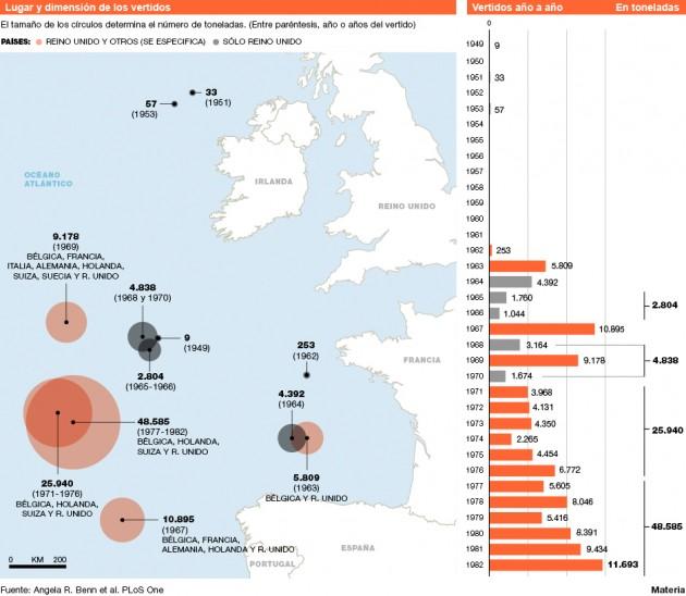 Residuos nucleares en el Atlántico Nordeste