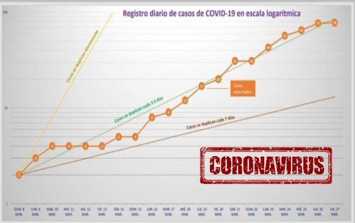 En dos semanas y media podría frenar el aumento de casos con COVID-19