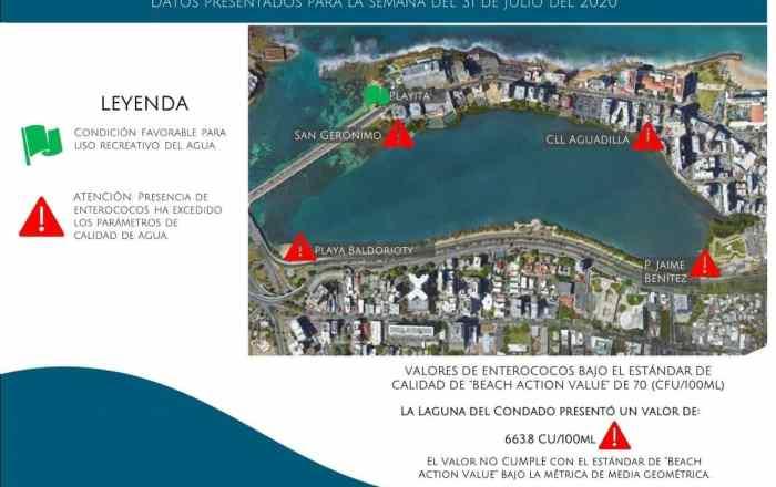 Altos niveles de bacterias en varias las playas de San Juan
