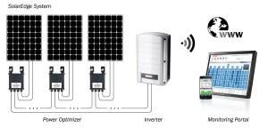 Why We Love SolarEdge inverters!
