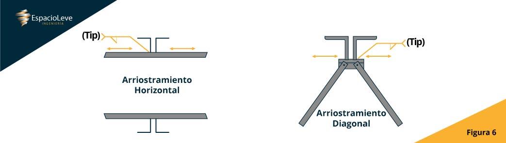 Arriostramiento horizontal y diagonal Viguetas Steel joist espacioleve Ingeniería