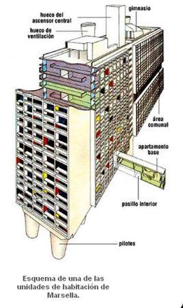 Resultado de imagen de unidad de habitacion le corbusier